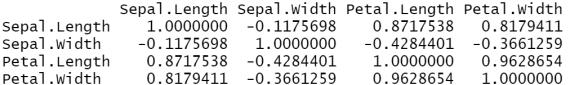 Correlation matrix produced by the R programming language.