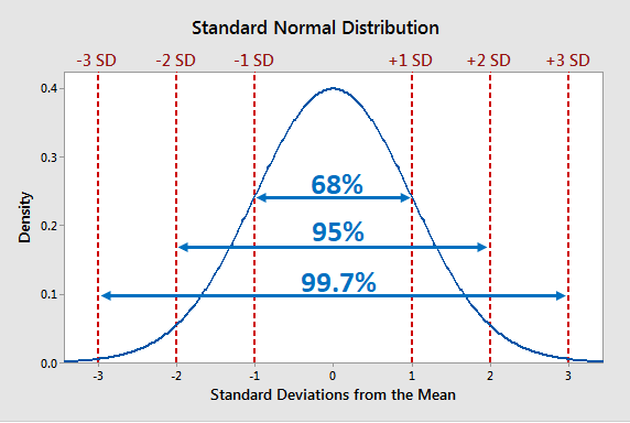 Graph of the standard normal distribution that displays the empirical rule percentages.