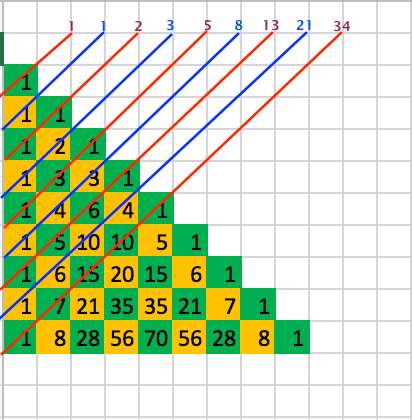 Image that shows how to find the Fibonacci sequence in Pascal's triangle.