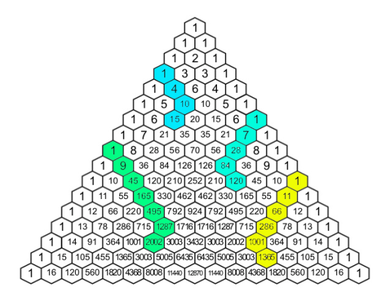 Pascal's triangle with highlights showing how the hockey pattern works.