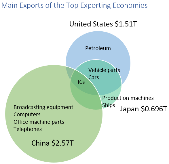 Venn diagram that displays the leading exports of three countries.