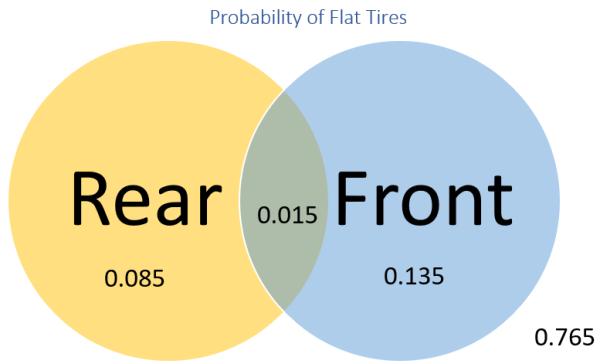 Venn diagram that displays the probabilities of flat tires on bikes.