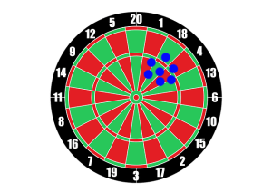 Dartboard represents precise measurements.