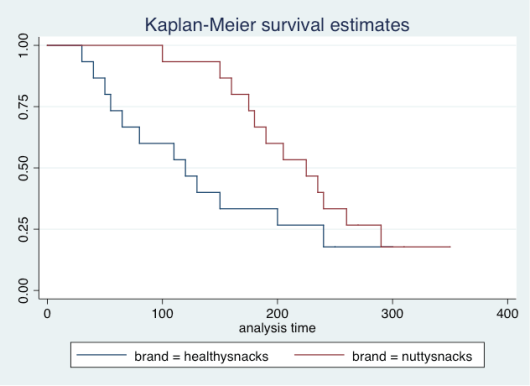 kaplan meier survival data