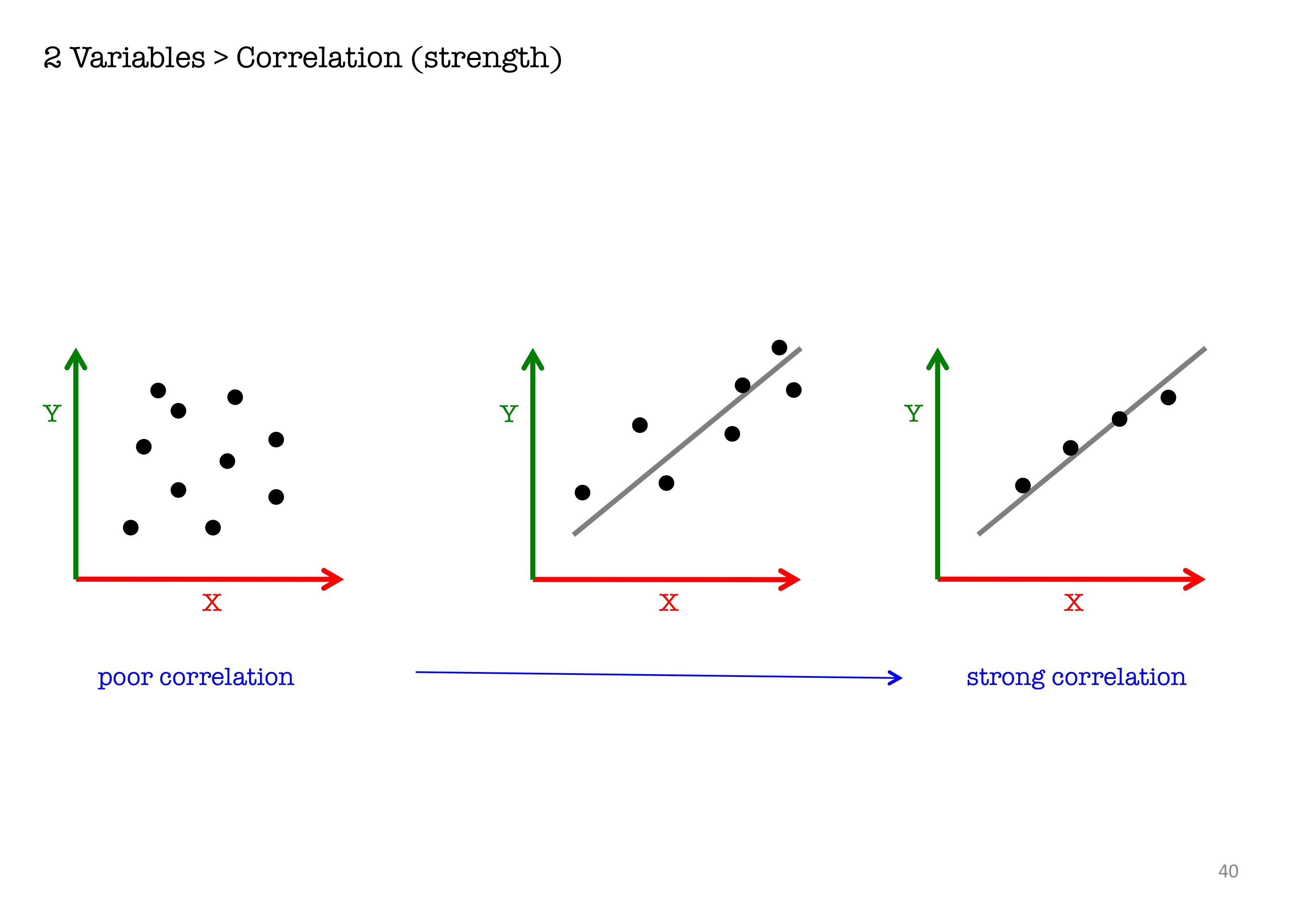 Strength Of Correlation