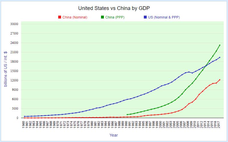 United States vs China GDP