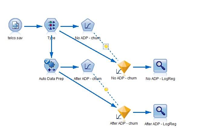 Automatische Datenvorbereitung: Beispielstream für den IBM SPSS Modeler