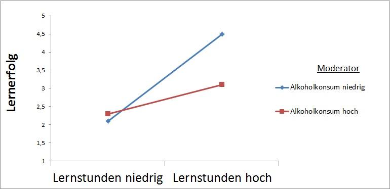 Moderatoreffekte interpretieren und grafisch darstellen
