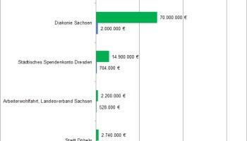 Vergleich der Spendeneingänge 2013 und 2002