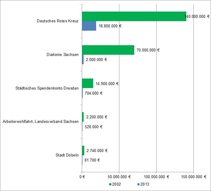 Hochwasser: Spendeneingänge 2013 und 2002 im Vergleich