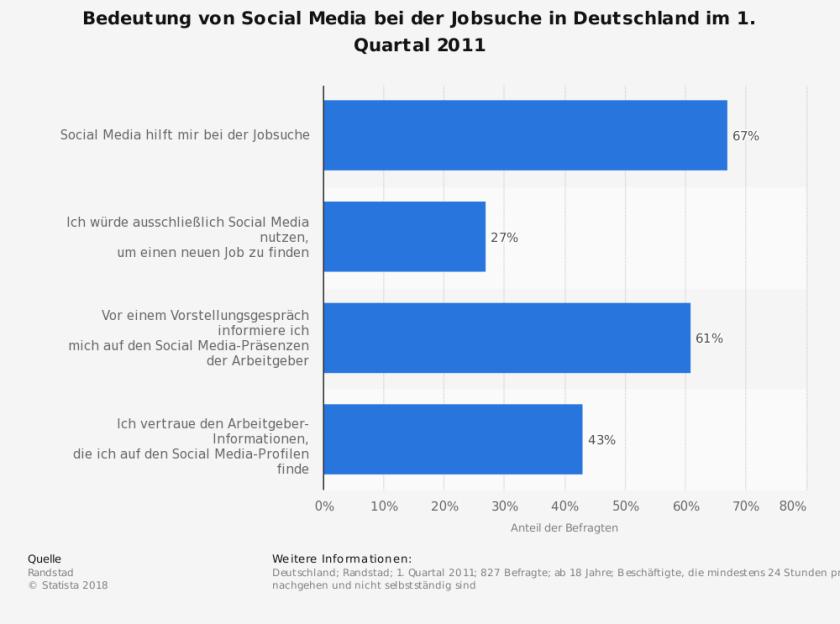 Bedeutung von Social Media für die Jobsuche in Deutschland 2011