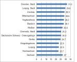 Schulabgangsquoten 2012: Dresden mit höchstem Abiturienten-Anteil