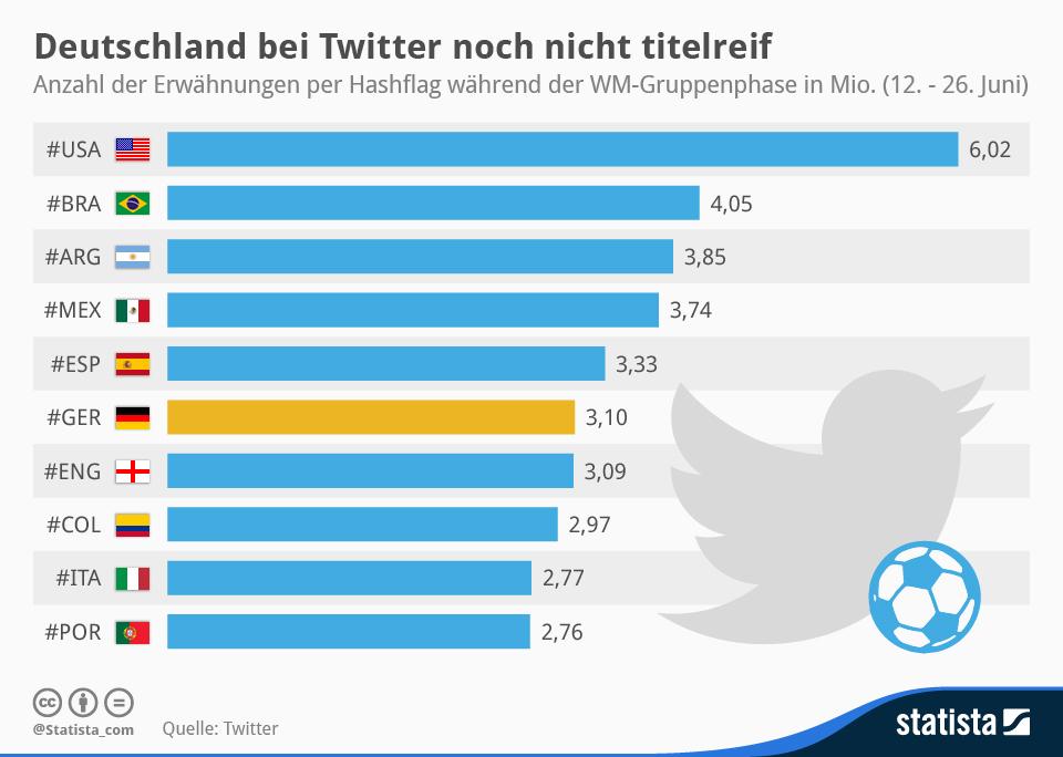 WM 2014 Zwischenbilanz: Ginge es nach Twitter-Unterstützung, wären die USA Weltmeister