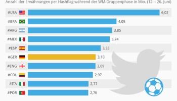 WM 2014: Nationen-Rangliste nach Twitter Hashtags
