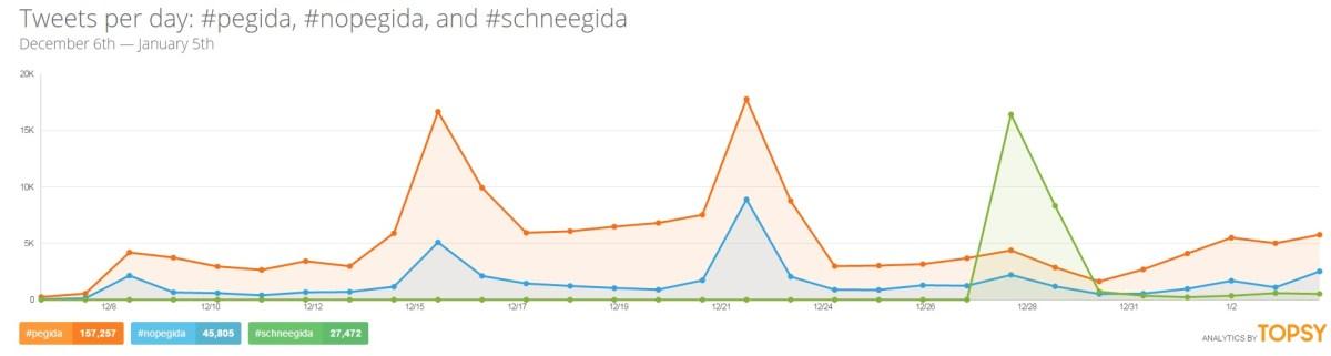 #schneegida übertrumpfte #pegida und #nopegida auf Twitter