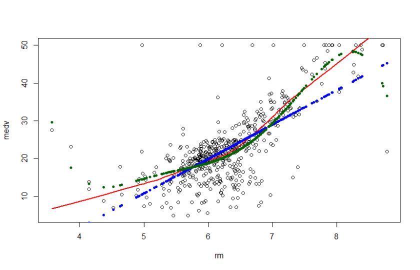 Scatterplot with Lowess and Regression Curves