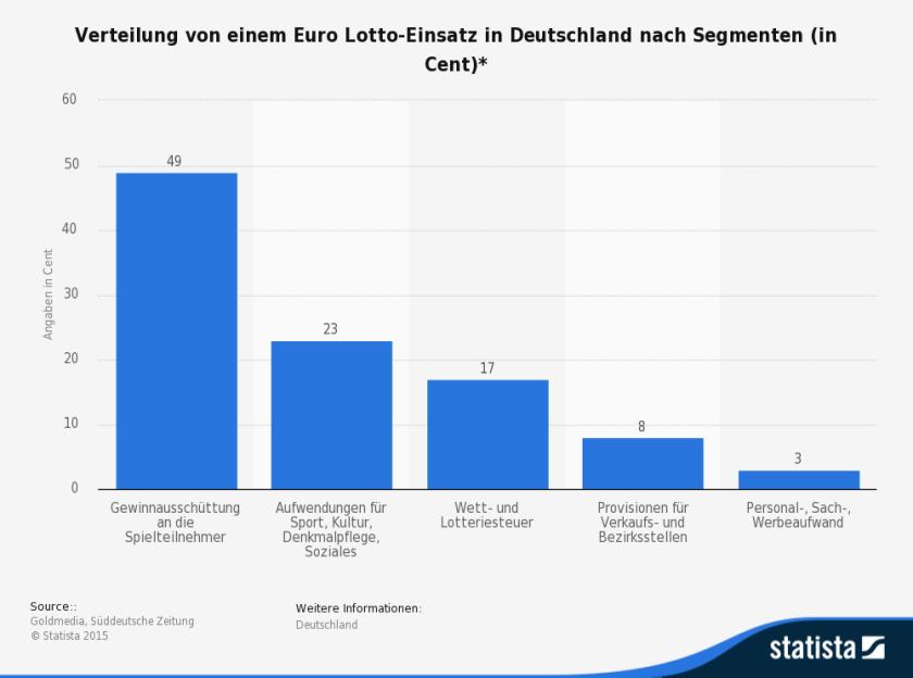 Verteilung der Lotto-Einnahmen