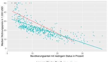 Lineares Regressionsmodell mit zwei Prädiktoren mit Interaktionseffekt