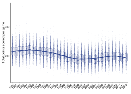 point_per_game_by_year