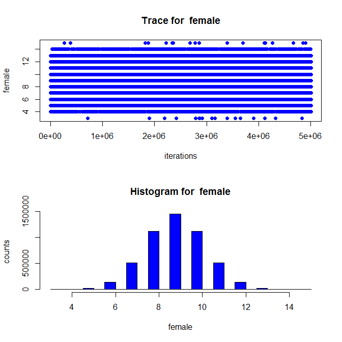 Trace plot of parameters for female