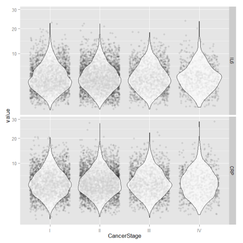 Violin plots over jittered data points of values for IL6 and CRP by CancerStage on a square root scale