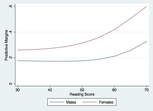 graph of predictive margins