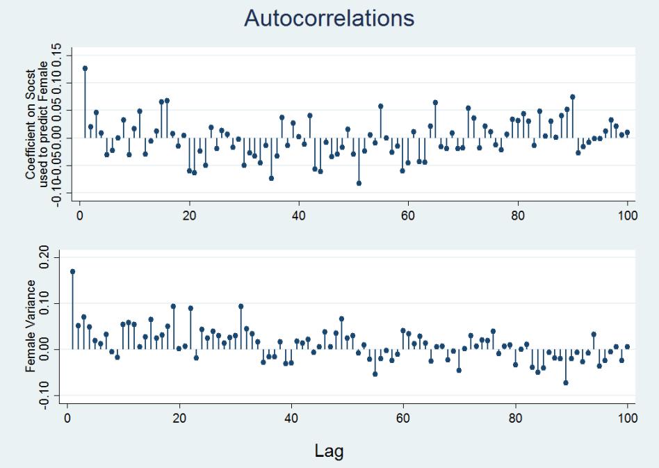 Autocorrelation plots for Female
