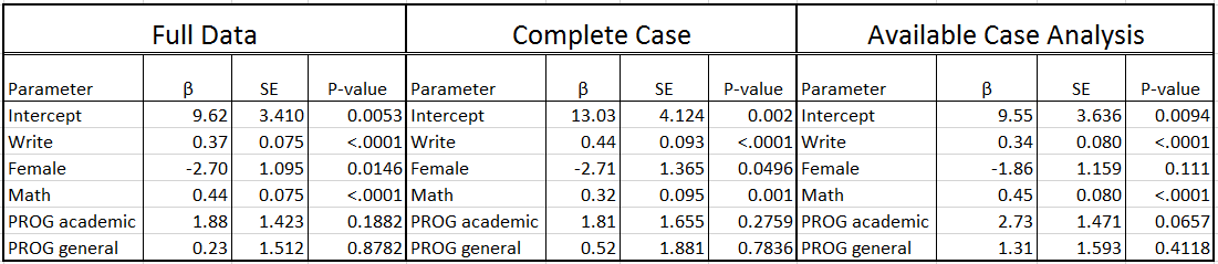 Full data versus Complete Case Analysis