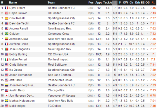 MLS Interceptions (WhoScored)