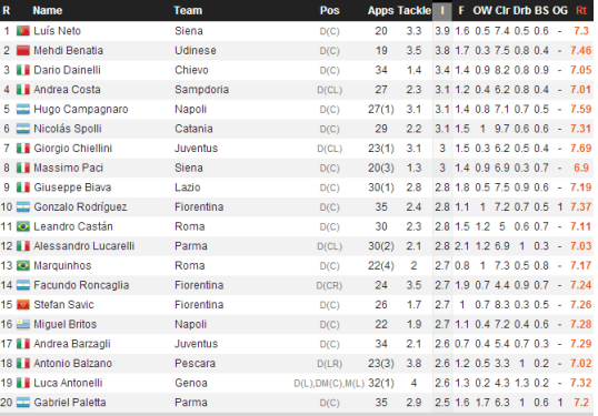 Serie A Ints (WhoScored)