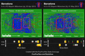 barcelona-passes-against-bayern-home-and-away