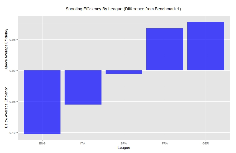 Goal Expectation and Efficiency | StatsBomb
