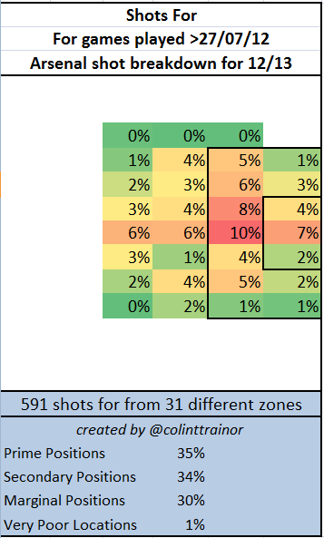 arsenal-shooting_locations