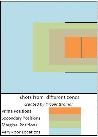 Shooting Zones