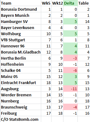Bundesliga_week12_rankings