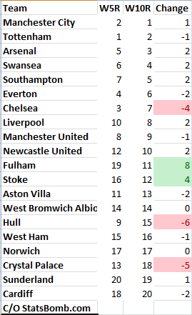 EPL_Week_10-Rankings