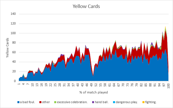 Yellow Cards Classification