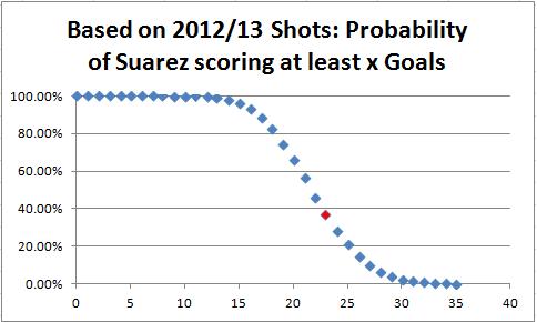 Suarez 2012 curve