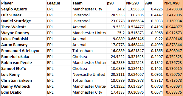 EPL_SC_Leaders