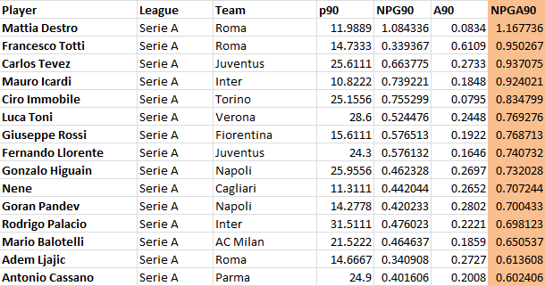 serieA_SC_Leaders