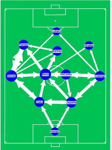 EvertonNode2014