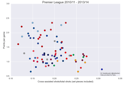 epl_crosses