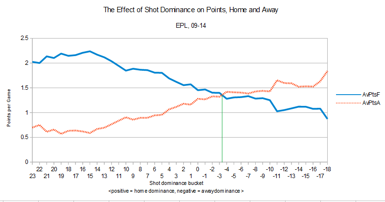 shot dominance points