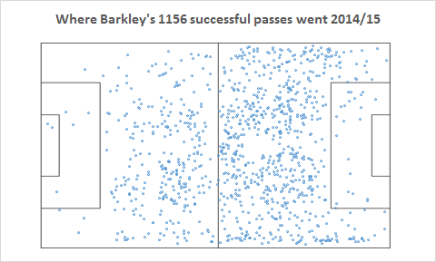 Barkley successful passes
