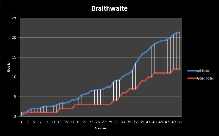 Braithwaite xG
