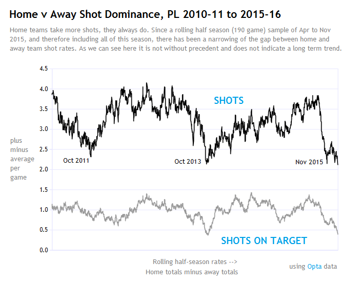 shots plus minus