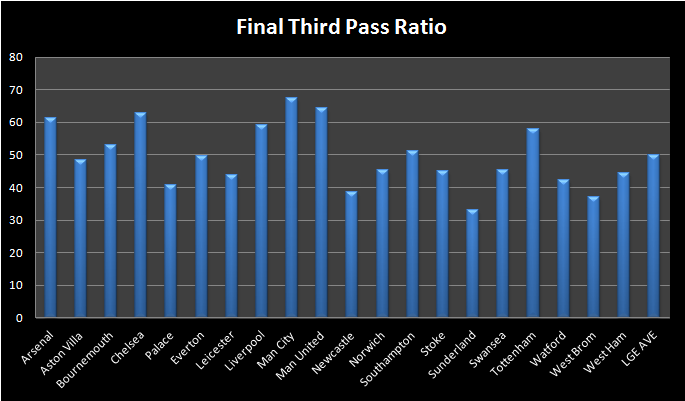 Pass Ratio