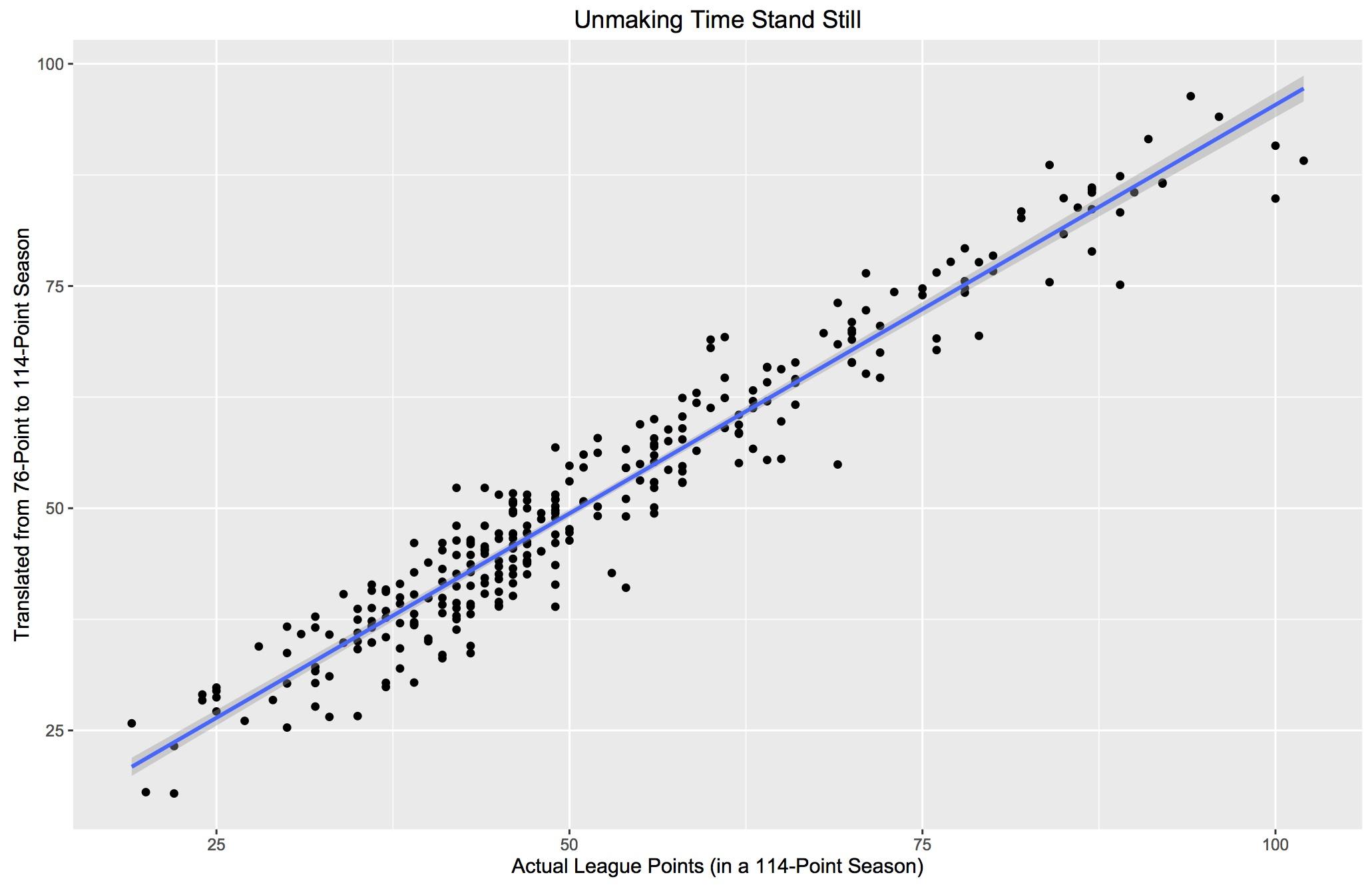 Improving Soccer's Version Of The Bill James Pythagorean | StatsBomb