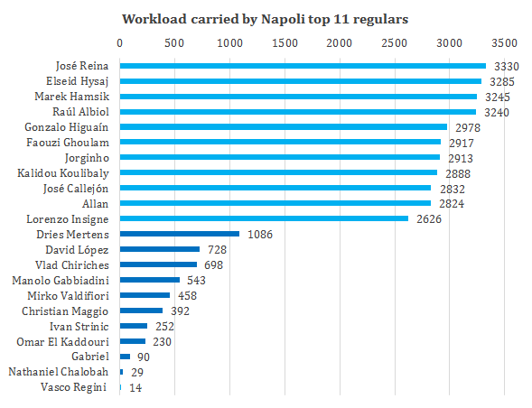 Napoli workload