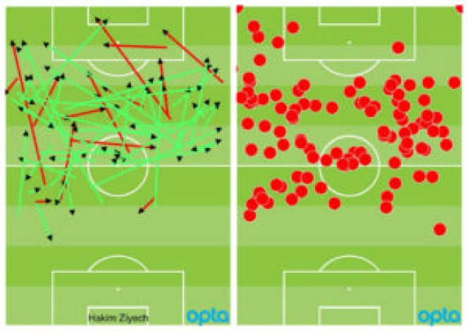 L: Ziyech's pass map vs ADO Den Haag; 79 passes completed, 56 of which went forward R: Ziyech's touch map, showing his influence in halfspaces
